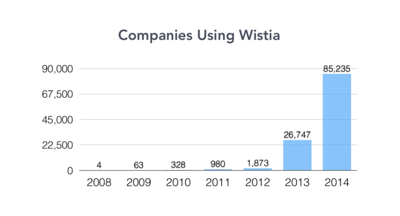 Companies Using Wistia