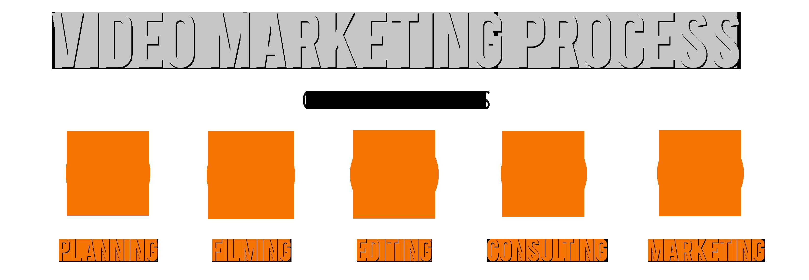 video marketing process_RAW3